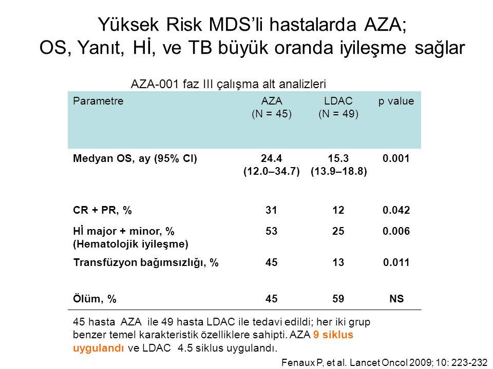 Yüksek Risk MDS'li hastalarda AZA; OS, Yanıt, Hİ, ve TB büyük oranda iyileşme sağlar