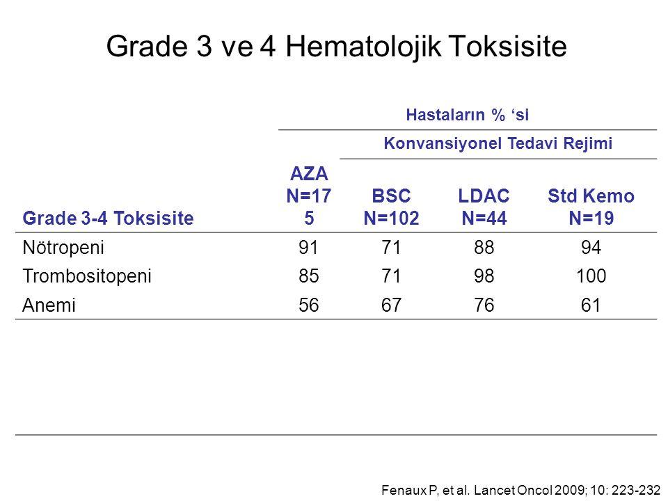 Grade 3 ve 4 Hematolojik Toksisite