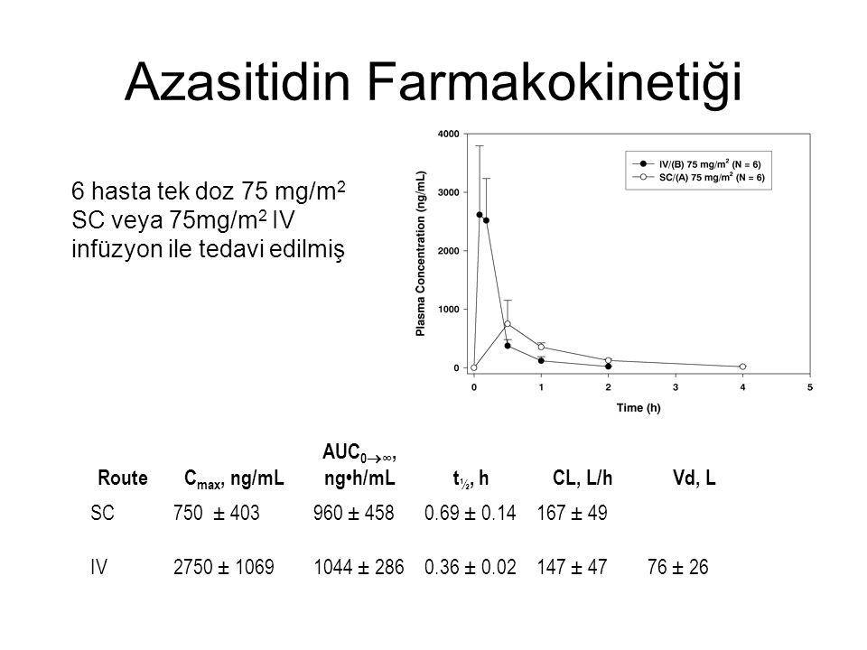 Azasitidin Farmakokinetiği