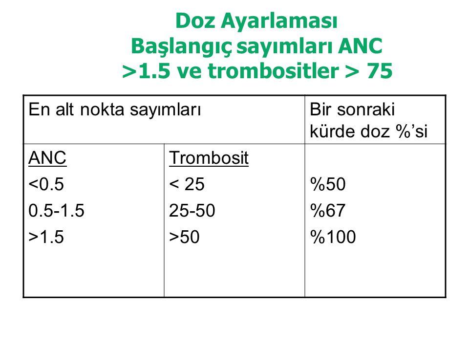 Doz Ayarlaması Başlangıç sayımları ANC >1.5 ve trombositler > 75