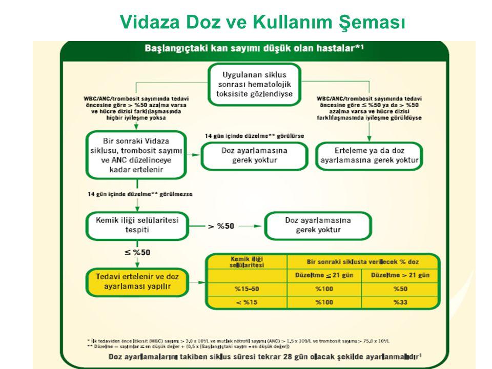 Vidaza Doz ve Kullanım Şeması