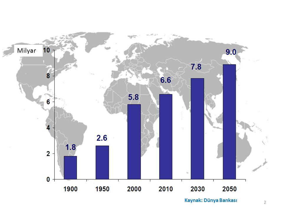 Milyar Kaynak: Dünya Bankası