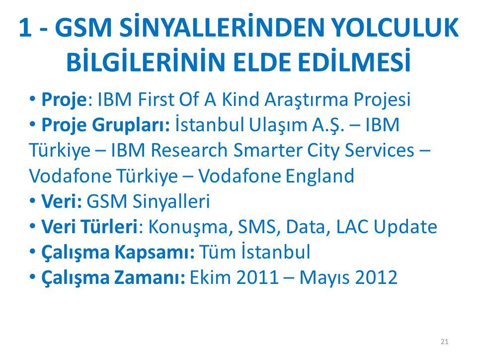 1 - GSM SİNYALLERİNDEN YOLCULUK BİLGİLERİNİN ELDE EDİLMESİ