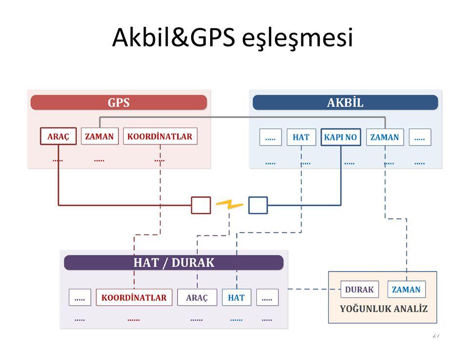 Akbil&GPS eşleşmesi