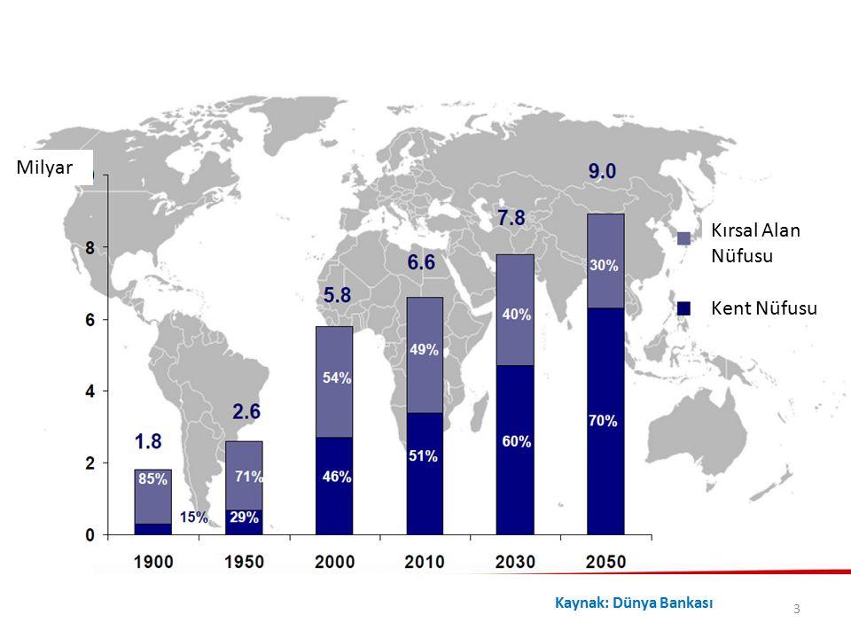 Milyar Kırsal Alan Nüfusu Kent Nüfusu Kaynak: Dünya Bankası