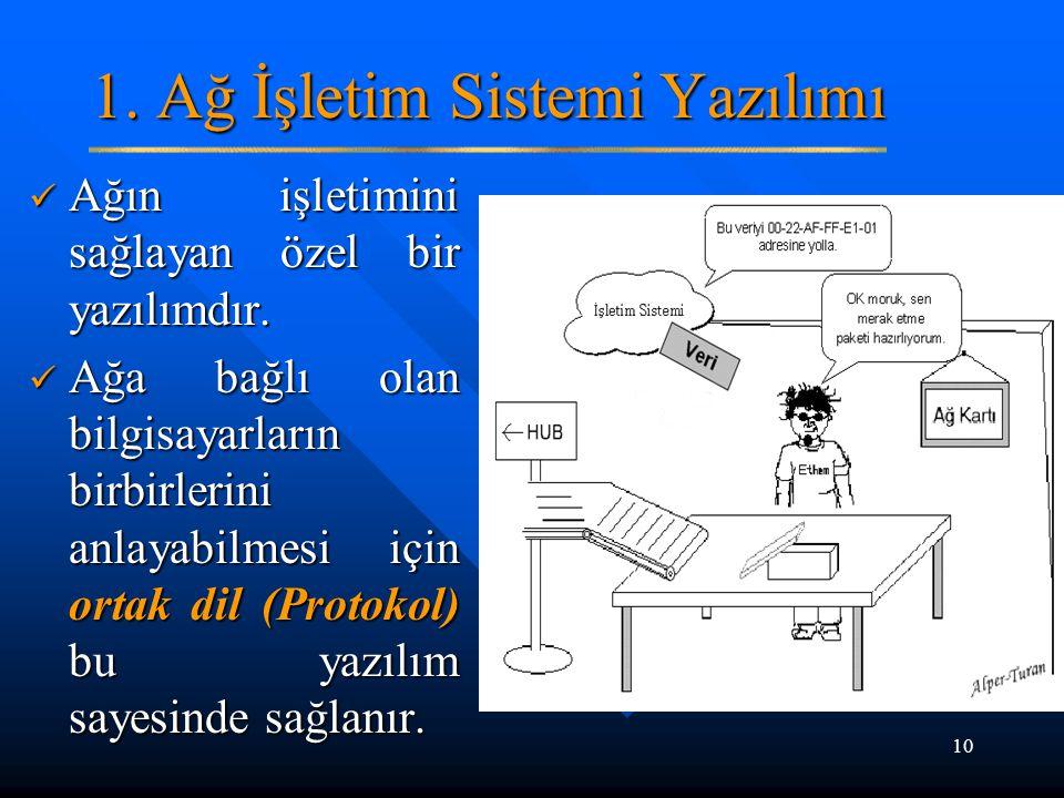 1. Ağ İşletim Sistemi Yazılımı