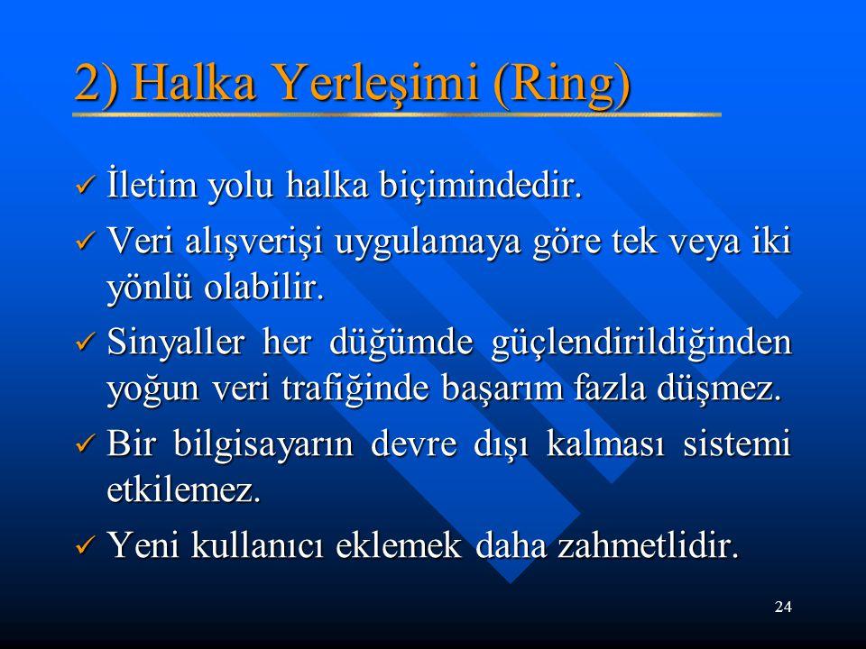 2) Halka Yerleşimi (Ring)