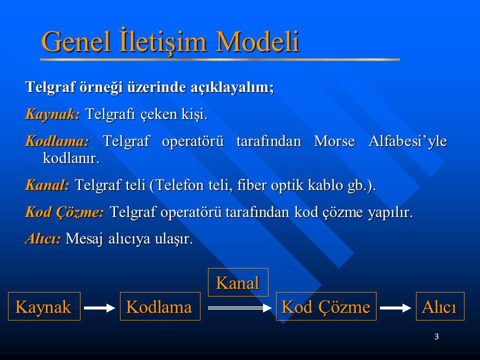 Genel İletişim Modeli Kaynak Kodlama Kanal Kod Çözme Alıcı