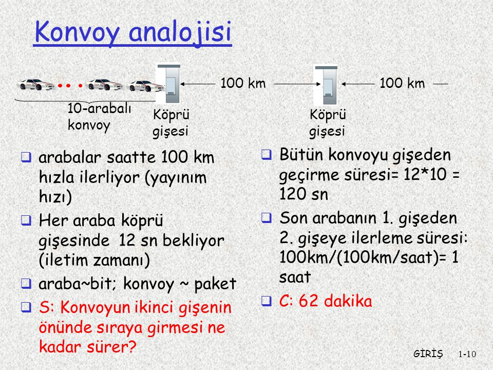 Konvoy analojisi Bütün konvoyu gişeden geçirme süresi= 12*10 = 120 sn