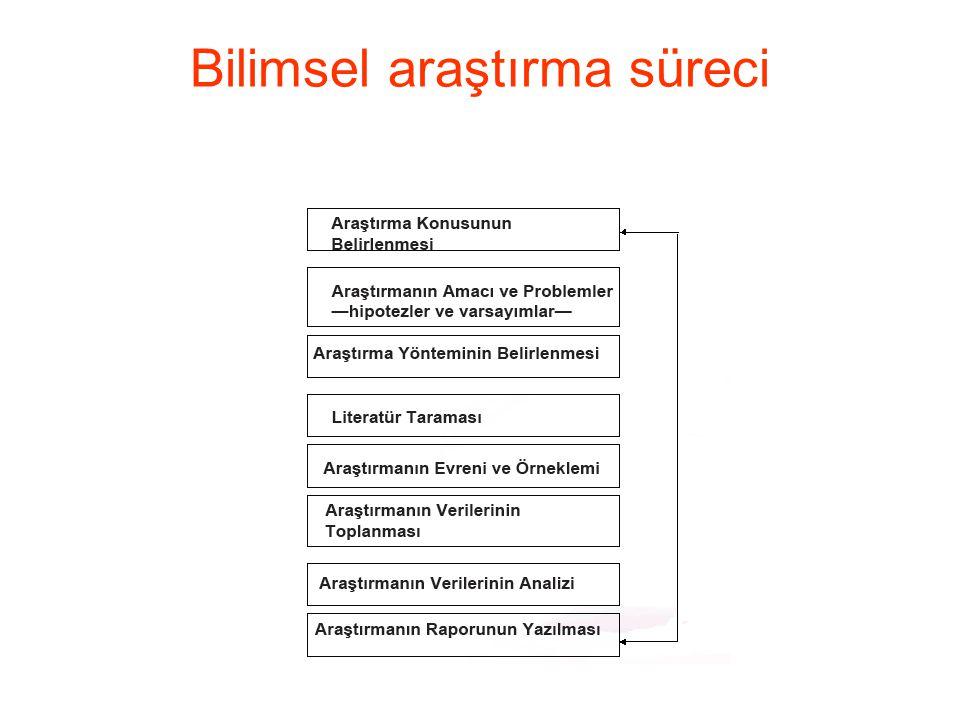 Bilimsel araştırma süreci
