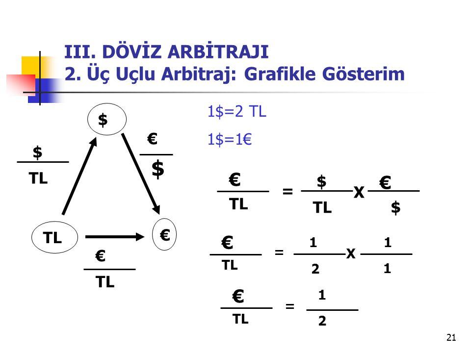 III. DÖVİZ ARBİTRAJI 2. Üç Uçlu Arbitraj: Grafikle Gösterim