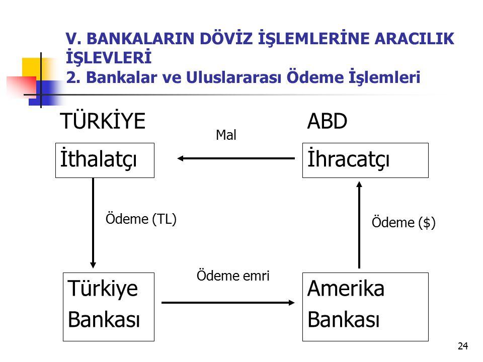 TÜRKİYE ABD İthalatçı İhracatçı Türkiye Bankası Amerika Bankası