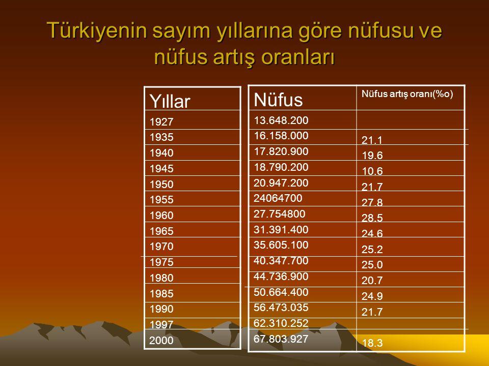 Türkiyenin sayım yıllarına göre nüfusu ve nüfus artış oranları