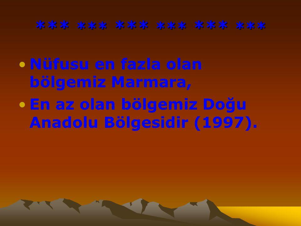 *** *** *** *** *** *** Nüfusu en fazla olan bölgemiz Marmara,