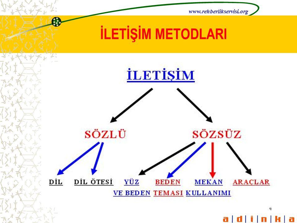 www.rehberlikservisi.org İLETİŞİM METODLARI