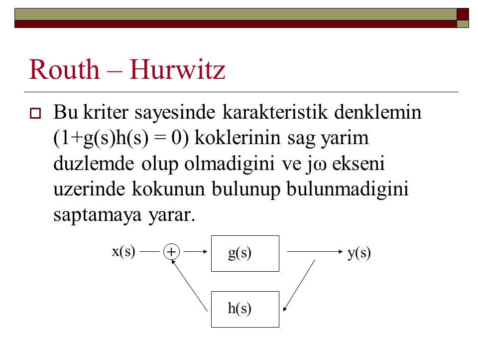 Routh – Hurwitz