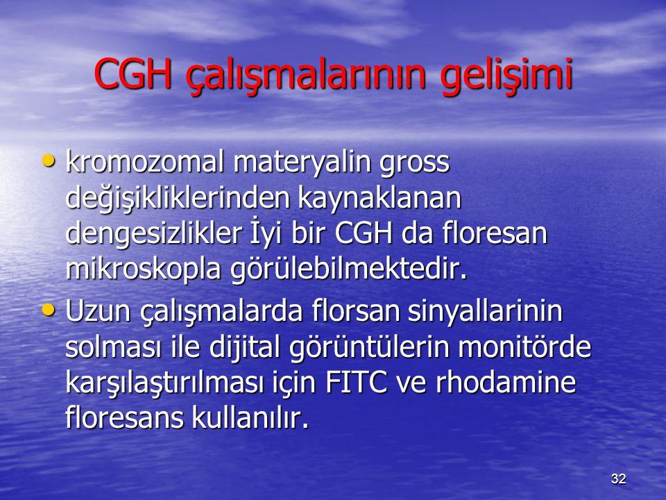 CGH çalışmalarının gelişimi