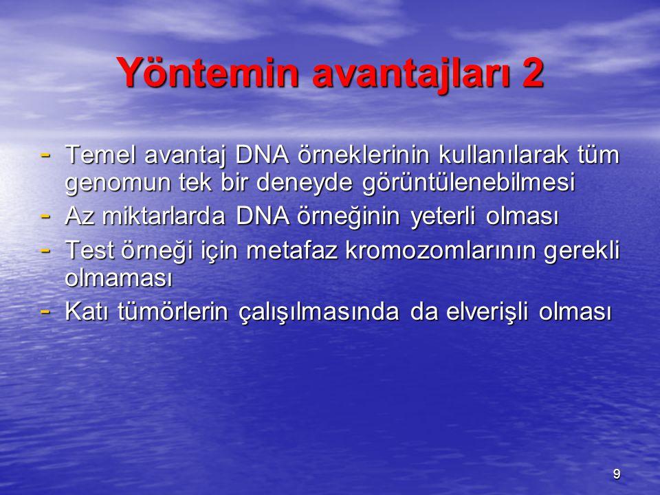 Yöntemin avantajları 2 Temel avantaj DNA örneklerinin kullanılarak tüm genomun tek bir deneyde görüntülenebilmesi.
