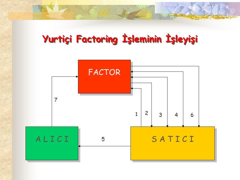 Yurtiçi Factoring İşleminin İşleyişi