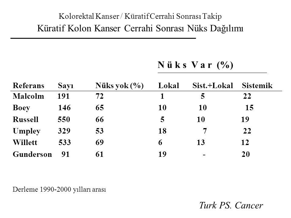 N ü k s V a r (%) Turk PS. Cancer