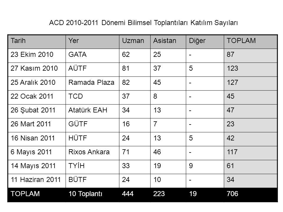 ACD 2010-2011 Dönemi Bilimsel Toplantıları Katılım Sayıları