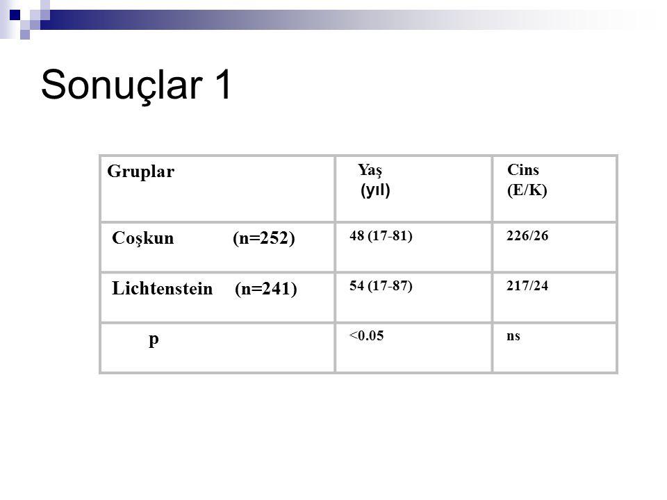 Sonuçlar 1 Lichtenstein (n=241) Gruplar Coşkun (n=252) p Yaş (yıl)