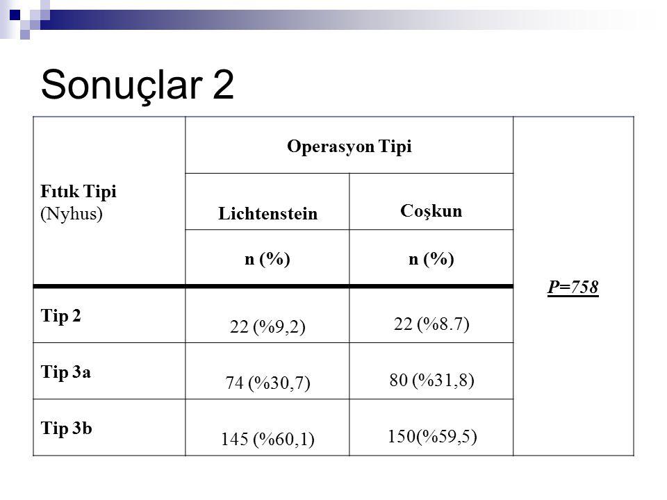 Sonuçlar 2 Fıtık Tipi (Nyhus) Operasyon Tipi P=758 Lichtenstein Coşkun