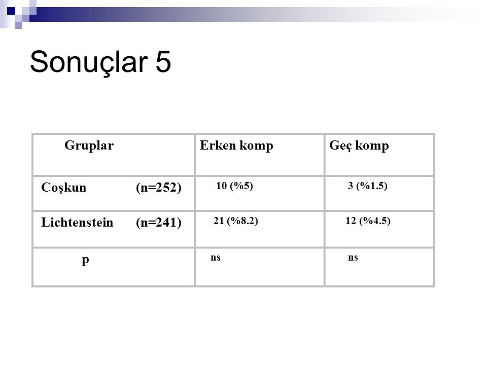 Sonuçlar 5 Gruplar Erken komp Geç komp Coşkun (n=252)