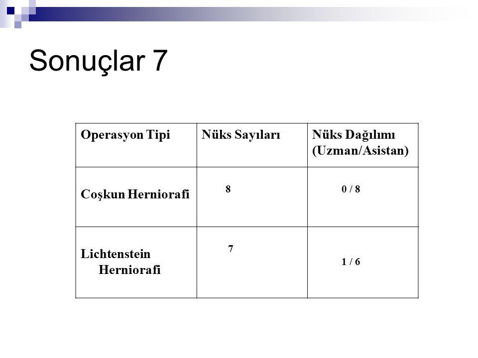 Sonuçlar 7 Operasyon Tipi Nüks Sayıları Nüks Dağılımı (Uzman/Asistan)