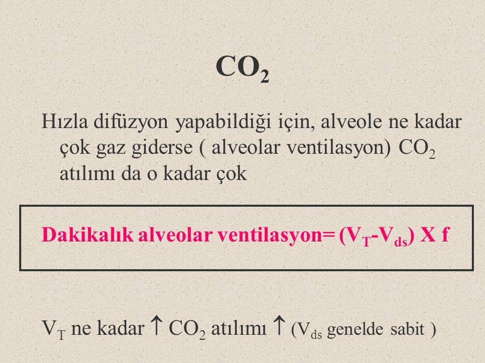 CO2 Hızla difüzyon yapabildiği için, alveole ne kadar çok gaz giderse ( alveolar ventilasyon) CO2 atılımı da o kadar çok.