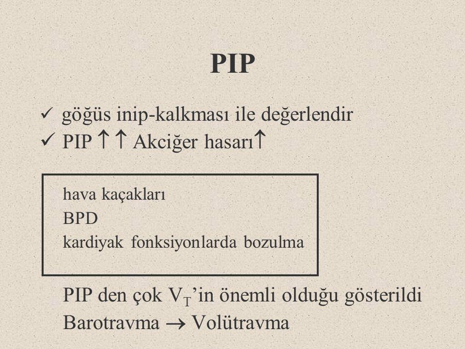 PIP PIP   Akciğer hasarı PIP den çok VT'in önemli olduğu gösterildi
