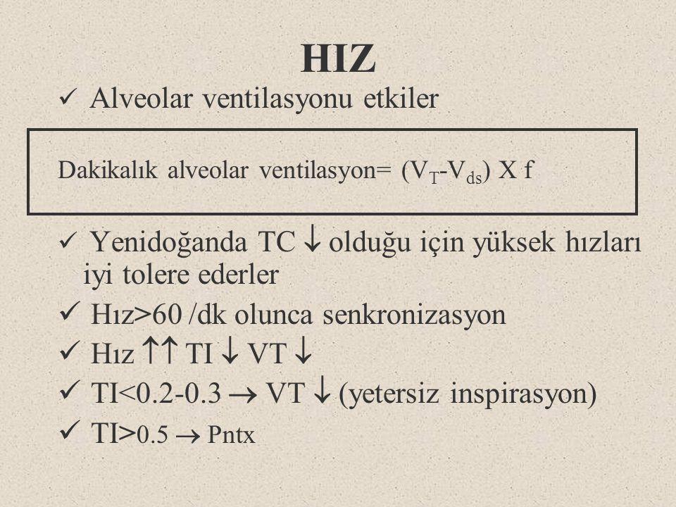 HIZ Hız>60 /dk olunca senkronizasyon Hız  TI  VT 