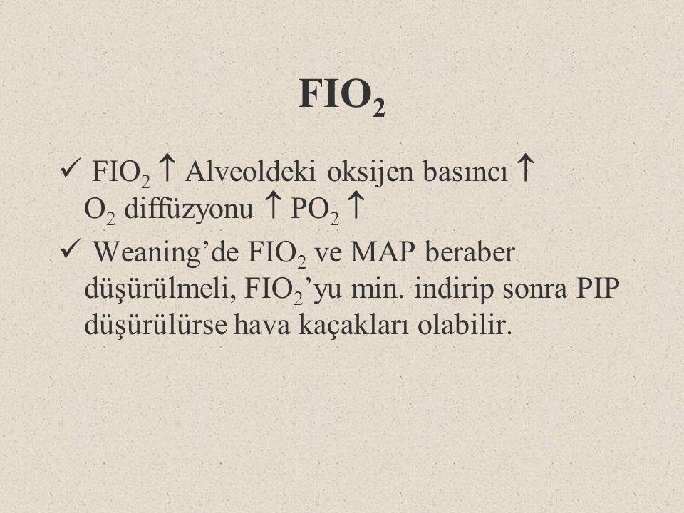 FIO2 FIO2  Alveoldeki oksijen basıncı  O2 diffüzyonu  PO2 