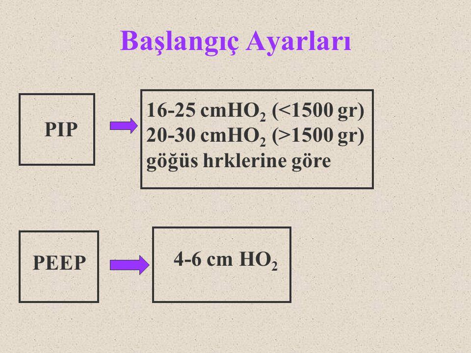 Başlangıç Ayarları 16-25 cmHO2 (<1500 gr) 20-30 cmHO2 (>1500 gr)