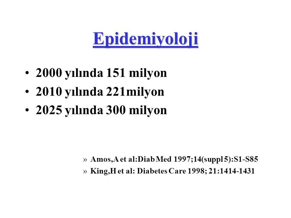 Epidemiyoloji 2000 yılında 151 milyon 2010 yılında 221milyon