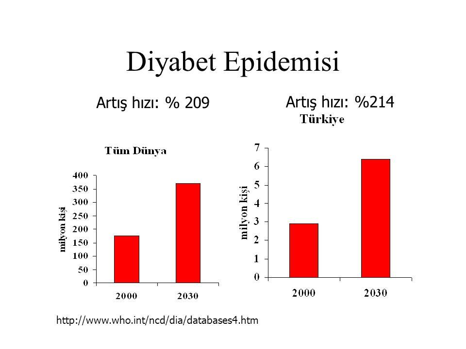 Diyabet Epidemisi Artış hızı: % 209 Artış hızı: %214