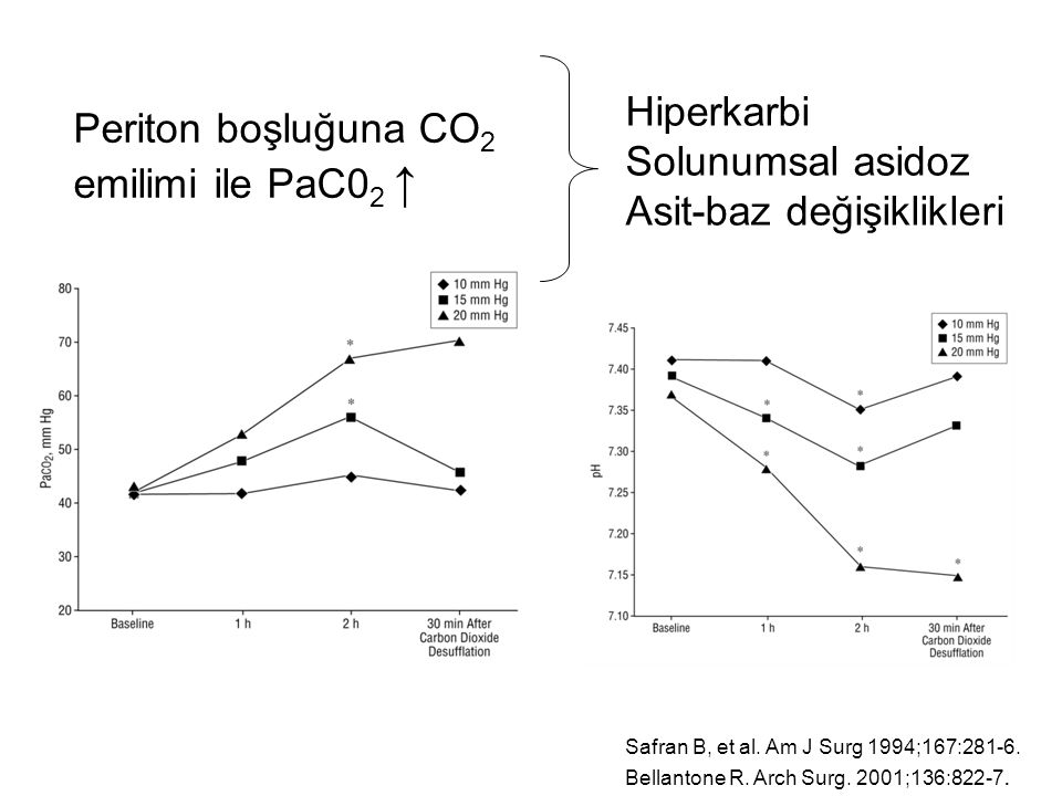 Asit-baz değişiklikleri Periton boşluğuna CO2 emilimi ile PaC02 ↑