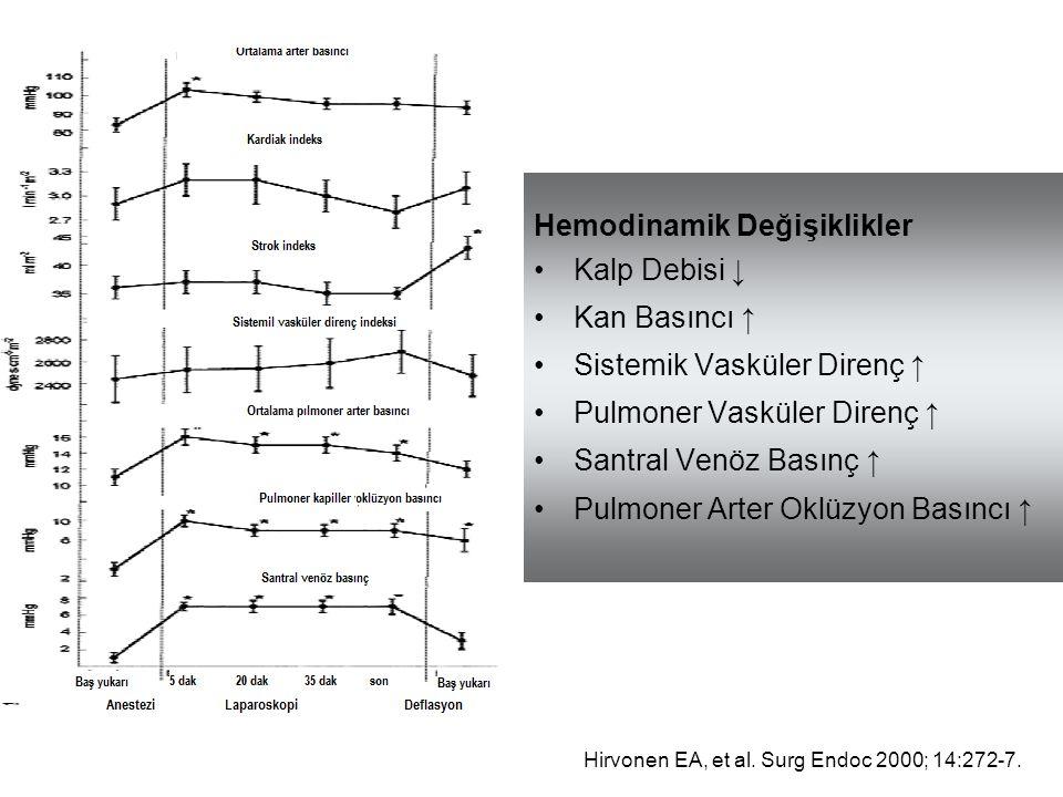 Hemodinamik Değişiklikler Kalp Debisi ↓ Kan Basıncı ↑
