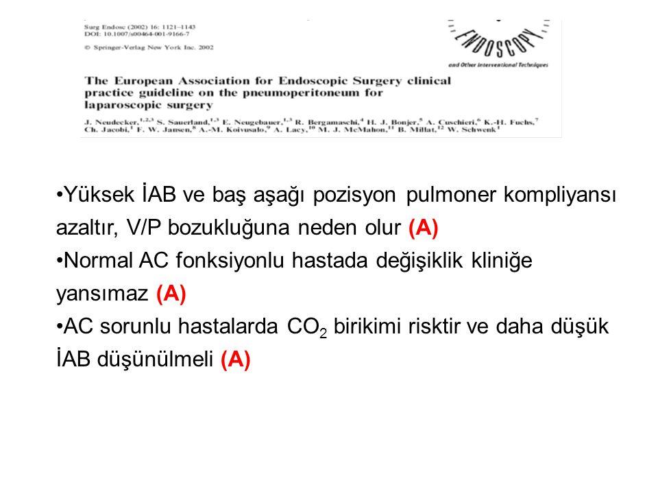 Yüksek İAB ve baş aşağı pozisyon pulmoner kompliyansı azaltır, V/P bozukluğuna neden olur (A)