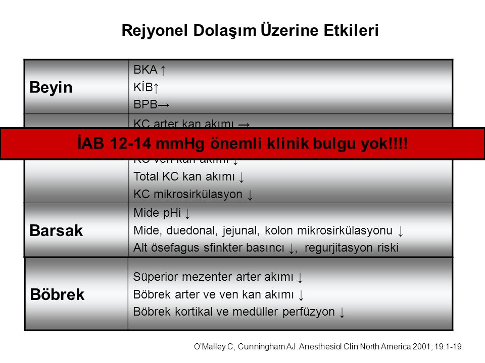 İAB 12-14 mmHg önemli klinik bulgu yok!!!!