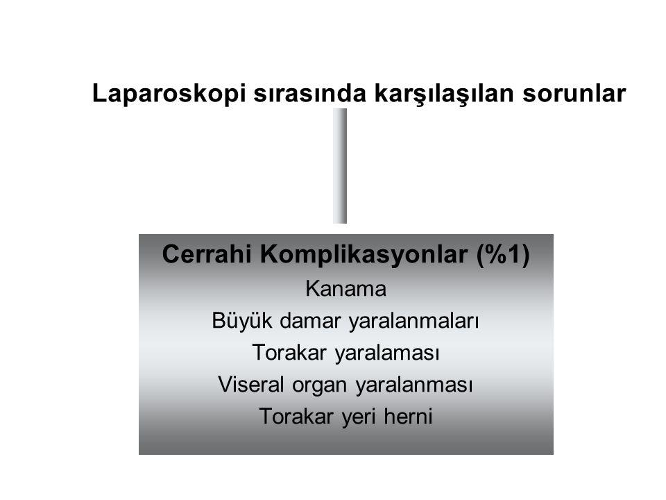 Laparoskopi sırasında karşılaşılan sorunlar