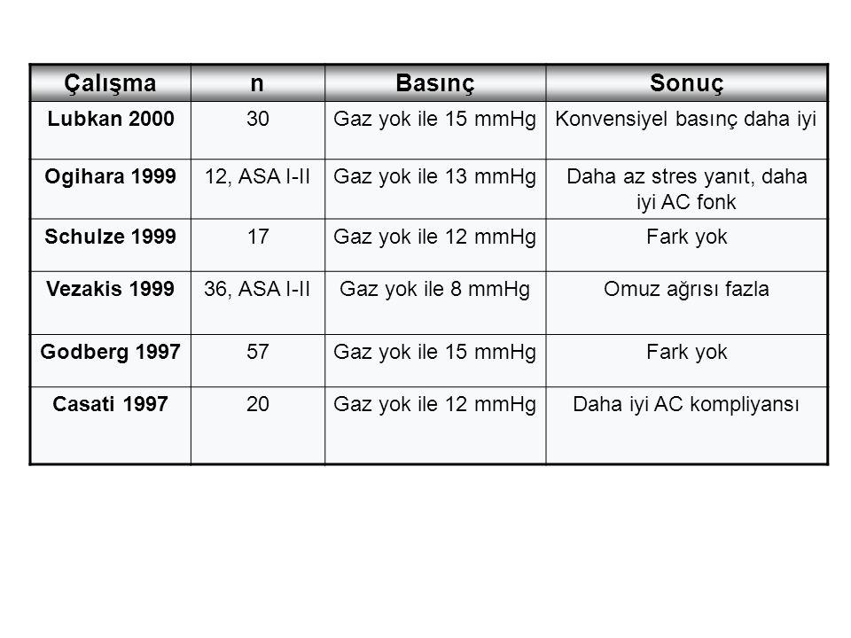 Çalışma n Basınç Sonuç Lubkan 2000 30 Gaz yok ile 15 mmHg