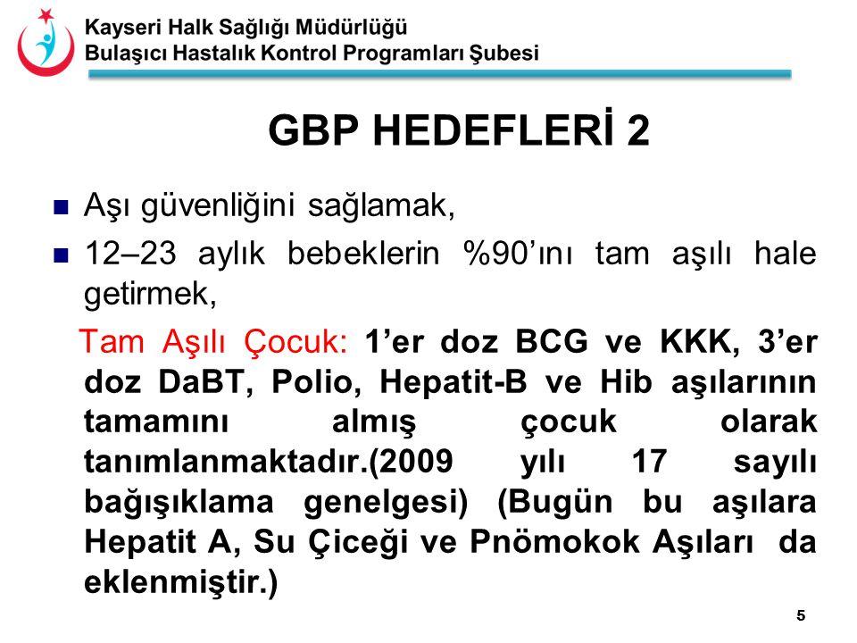 GBP HEDEFLERİ 2 Aşı güvenliğini sağlamak,