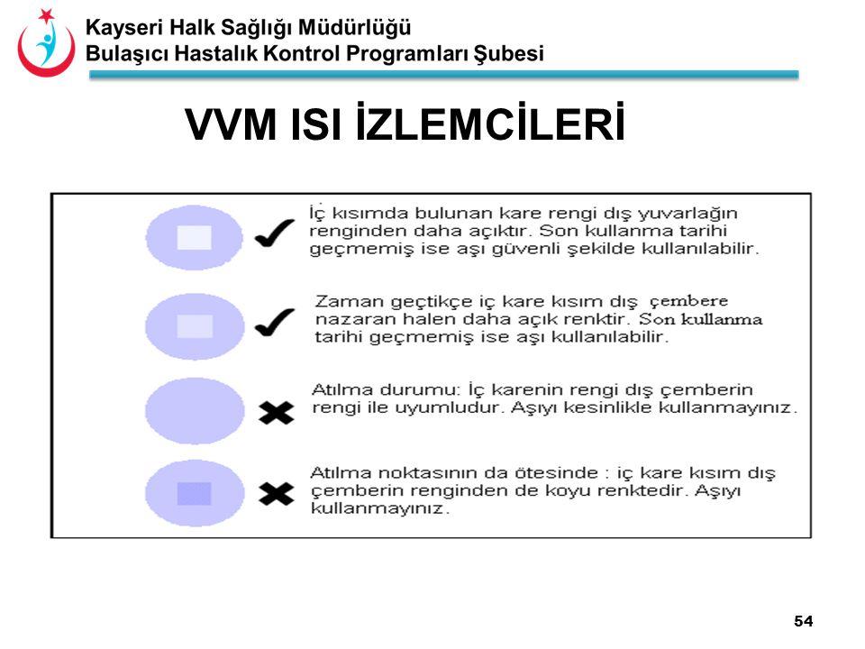 VVM ISI İZLEMCİLERİ