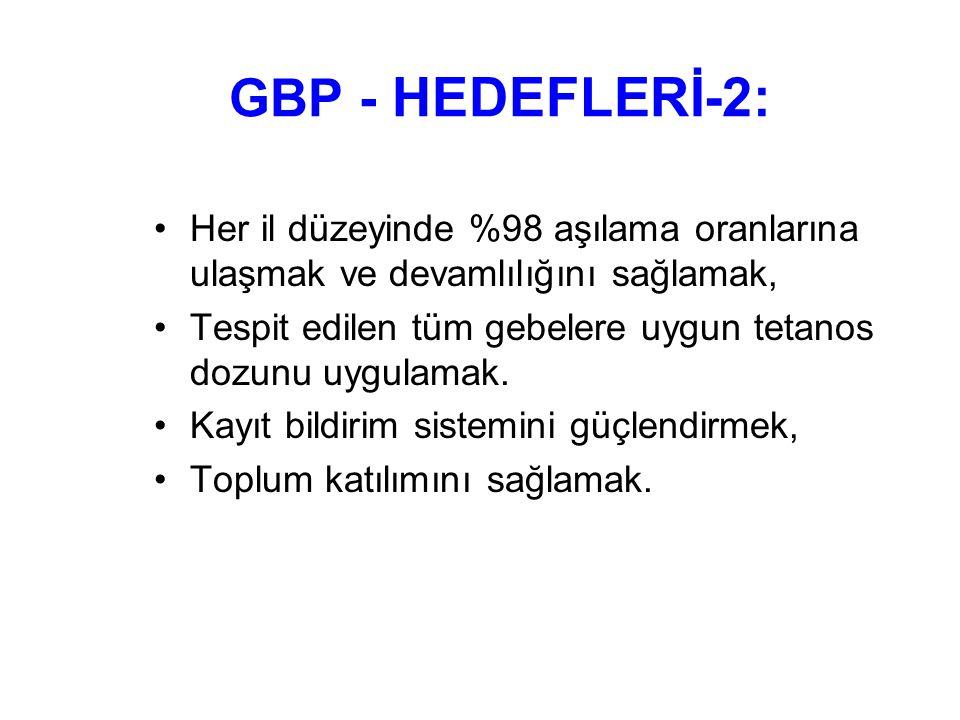 GBP - HEDEFLERİ-2: Her il düzeyinde %98 aşılama oranlarına ulaşmak ve devamlılığını sağlamak,