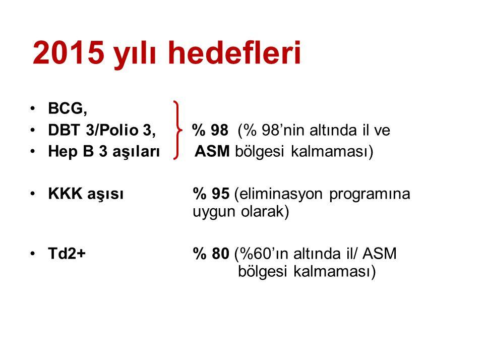 2015 yılı hedefleri BCG, DBT 3/Polio 3, % 98 (% 98'nin altında il ve