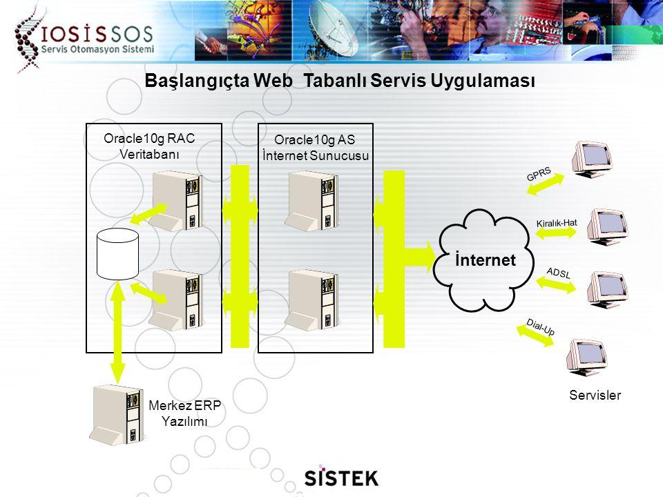 Başlangıçta Web Tabanlı Servis Uygulaması