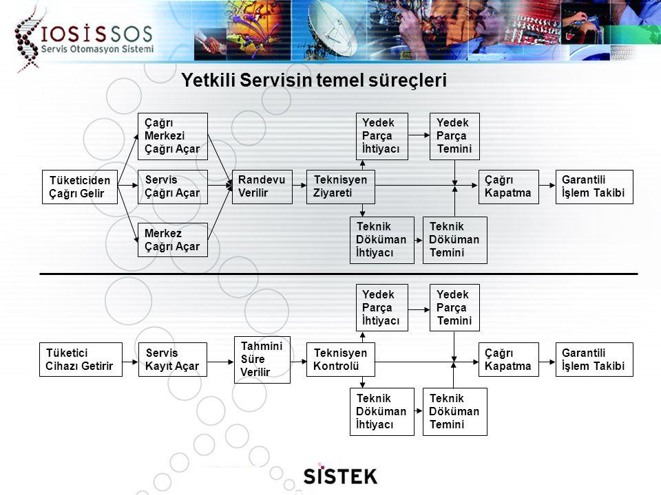 Yetkili Servisin temel süreçleri