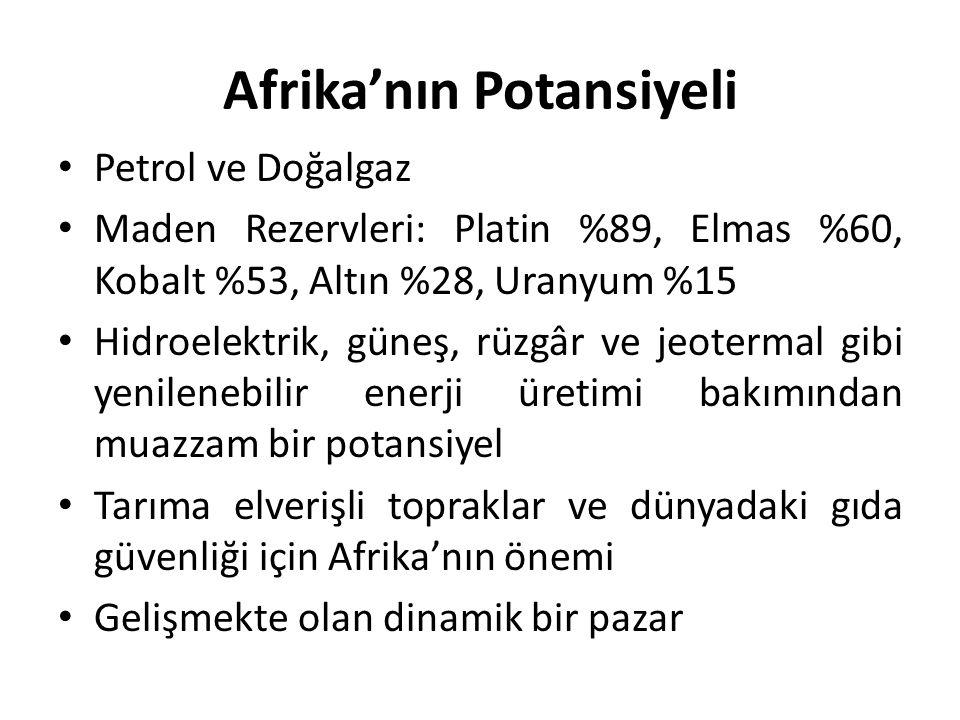 Afrika'nın Potansiyeli