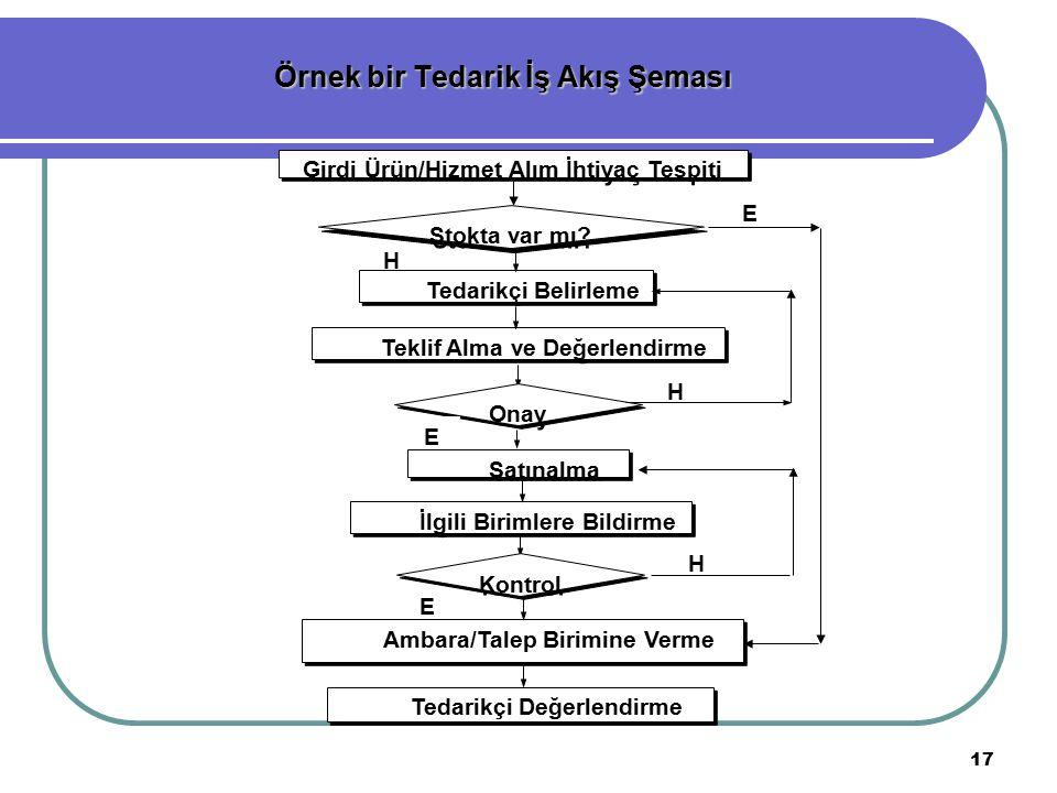 Örnek bir Tedarik İş Akış Şeması